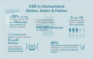 InfografikCED MyTherapyBRD 300x193 - Welt-CED-Tag & 40 Fakten über Morbus Crohn